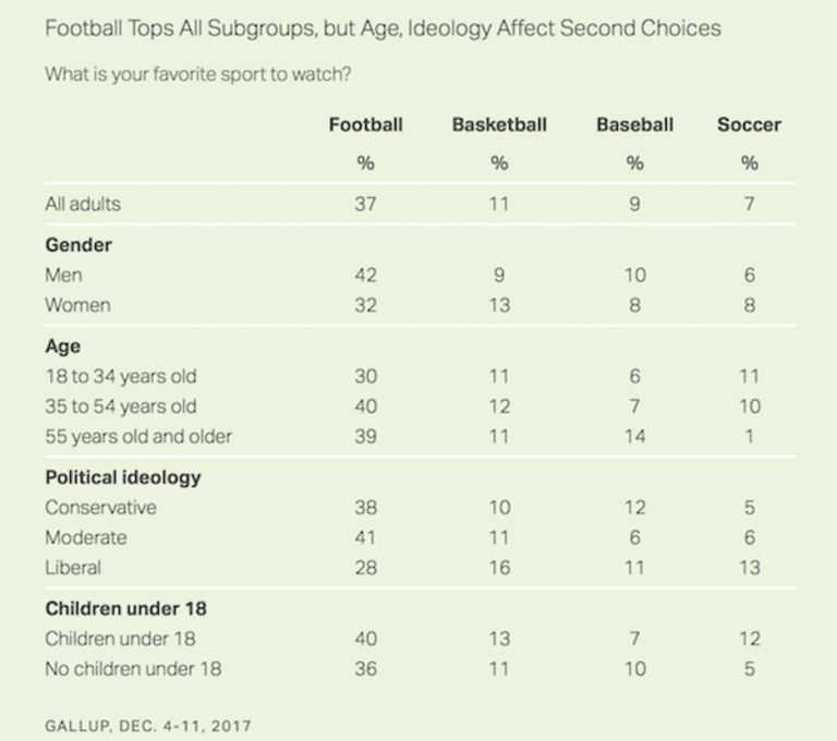 Gallup poll says soccer's popularity on the rise as sport closes in on top three big U.S. spectator sports - https://s3.amazonaws.com/media.socceramerica.com/dam/cropped/2018/01/09/gallup-poll.png