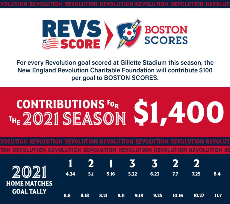 RevsScore_BostonScores_2021_0726