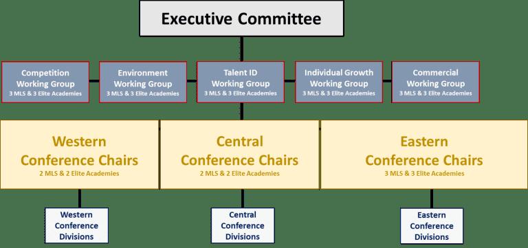 MLS Expands Membership of Elite Youth Development Platform, Announces Groundbreaking Governance Structure -