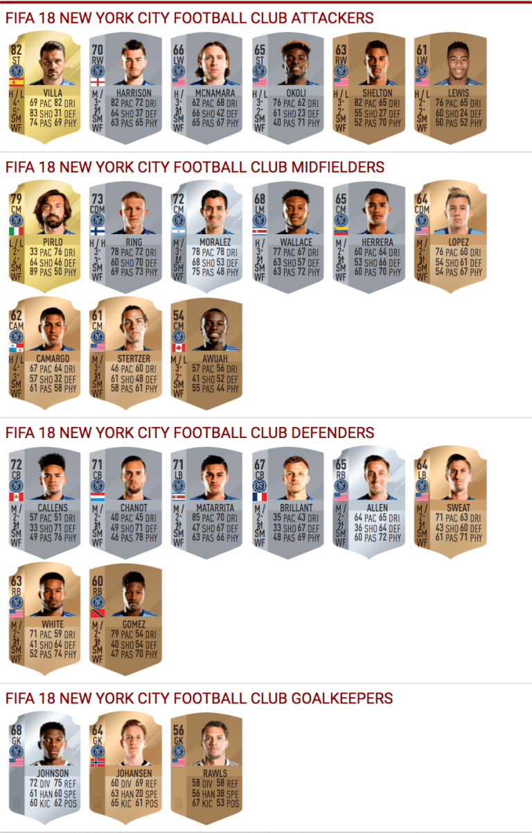 Revealed: NYCFC's FIFA 18 Ratings -