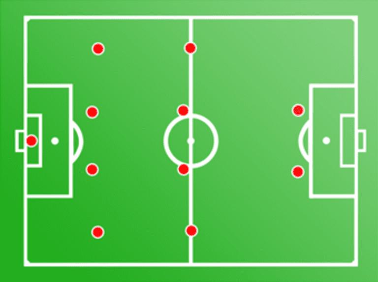 Tactics: The Classic 4-4-2 Formation -