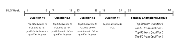MLS Fantasy features major changes for 2020 -