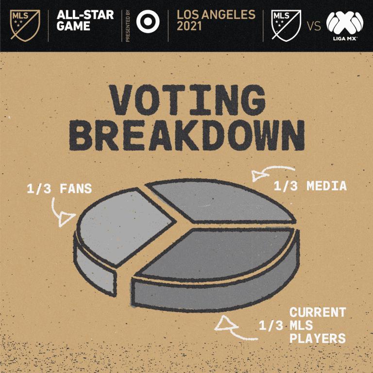 MLS_All-Star_VotingExplained-1x1-COMMS