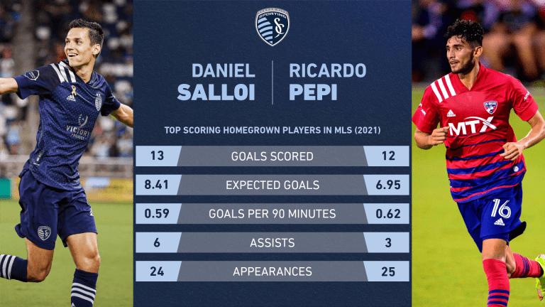 Daniel Salloi vs. Ricardo Pepi