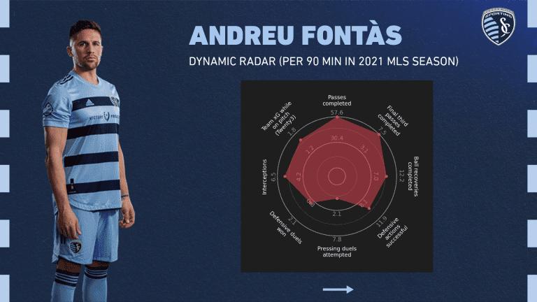 Andreu Fontas Dynamic Radar