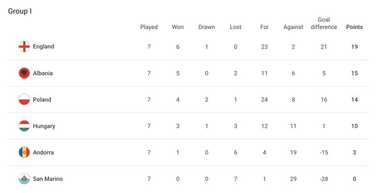 UEFA Group I - Oct. 9, 2021