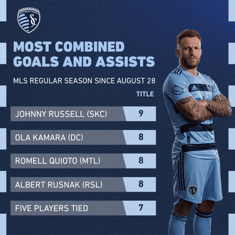 Johnny Russell - goals since Aug. 28