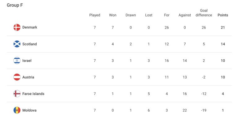 UEFA Group F - Oct. 9, 2021