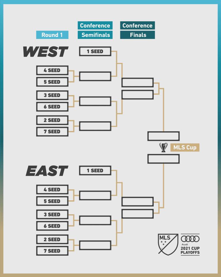 2021 MLS Cup Playoffs bracket