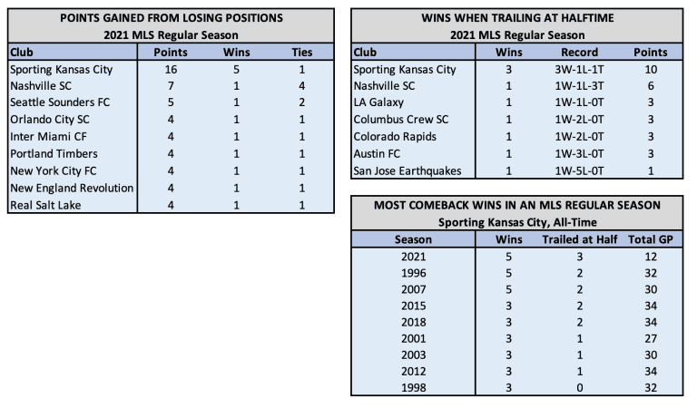 Table 1 Comeback Winners