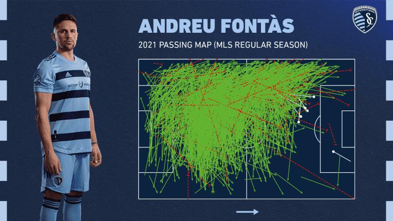 Andreu Fontas Passing Map