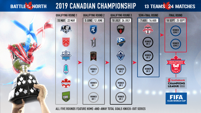 Three-time defending champions Toronto FC return to new-look 2019 Canadian Championship -