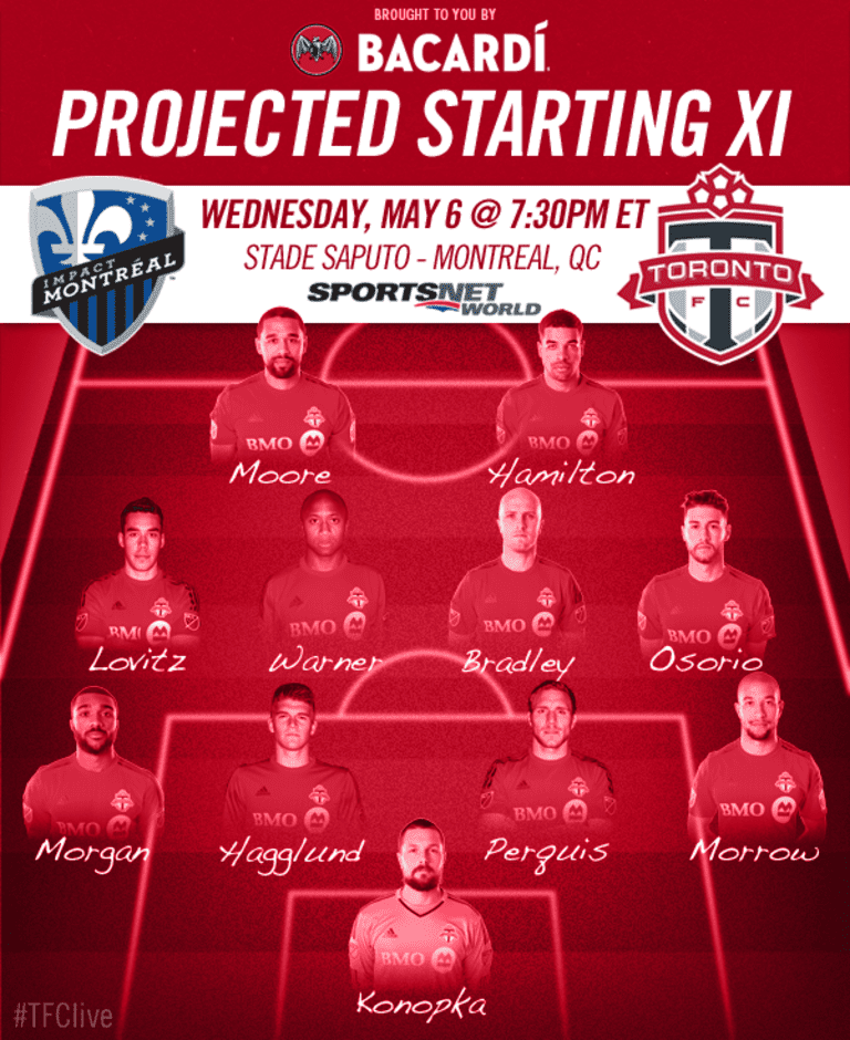 Projected Starting XI: Montreal Impact  -