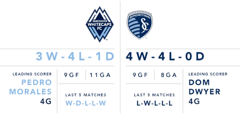 Preview: Whitecaps FC right back at it Wednesday vs. Sporting Kansas City -