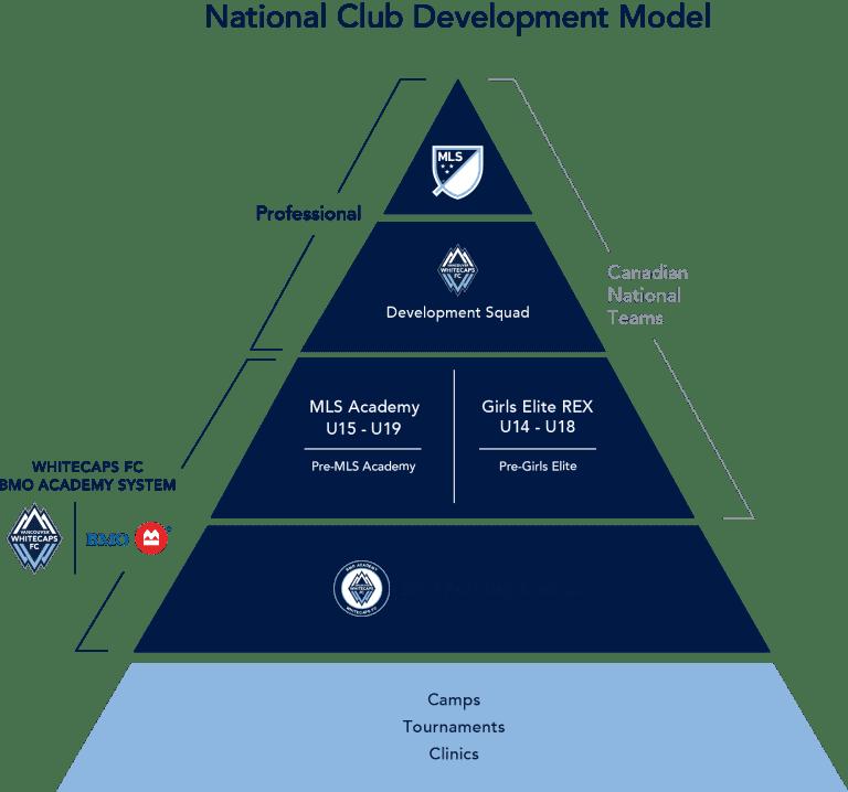 Whitecaps-FC-Club-National-Pyramid