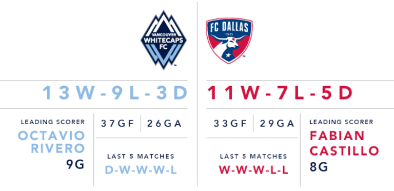 So we meet again: Whitecaps FC host rival FC Dallas on Saturday night at BC Place -