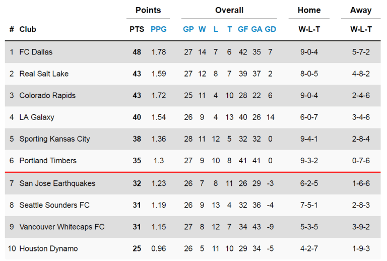 Table-watching: Cascadia Cup, playoff races heating up -