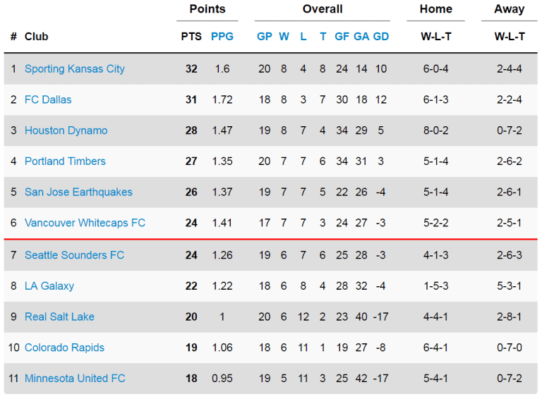 17 down, 17 to go: Where do the 'Caps stand at the midway point?  -