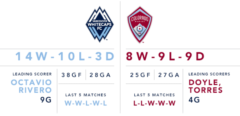 Preview: Whitecaps FC have 'something to prove' Wednesday against Colorado Rapids -