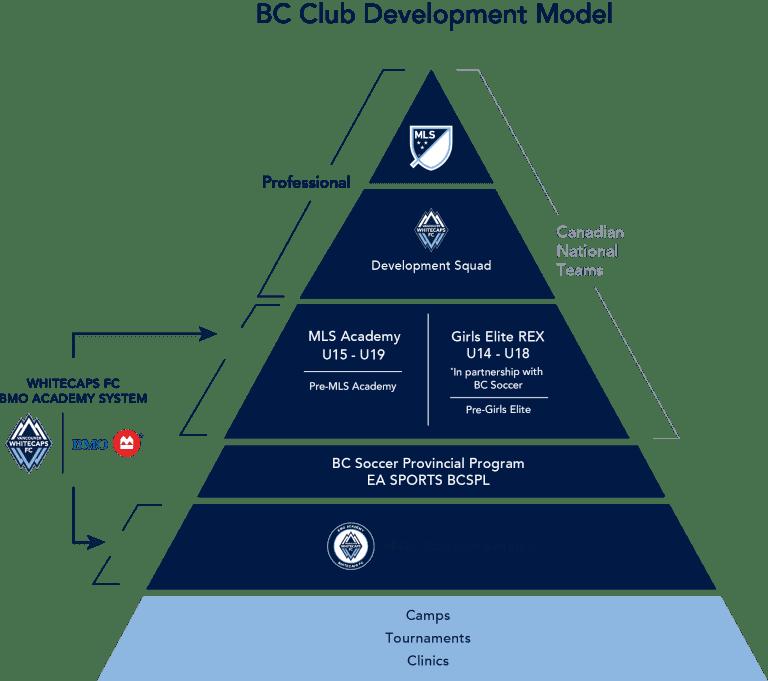 BC-Player-Development-Model