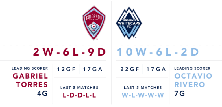 Preview: 'Caps set to conclude season-long five-match road trip Saturday vs. Colorado -