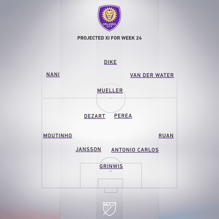 ORL projected XI Week 24