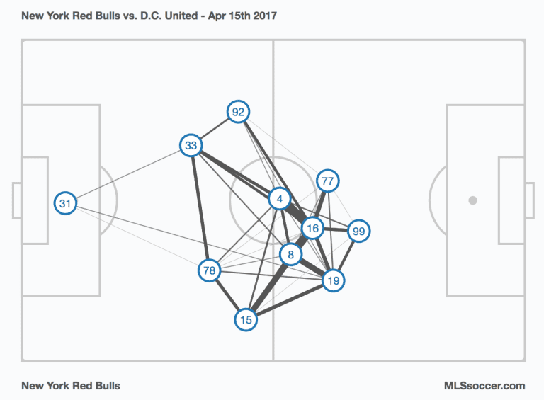 Armchair Analyst: The lead pack, back to the 4-2-3-1 & more from Week 7 -