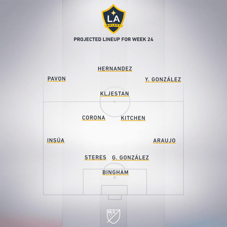 Vancouver Whitecaps vs. LA Galaxy | 2020 MLS Match Preview - Project Starting XI