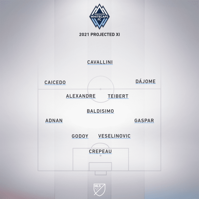 vancouver projected xi