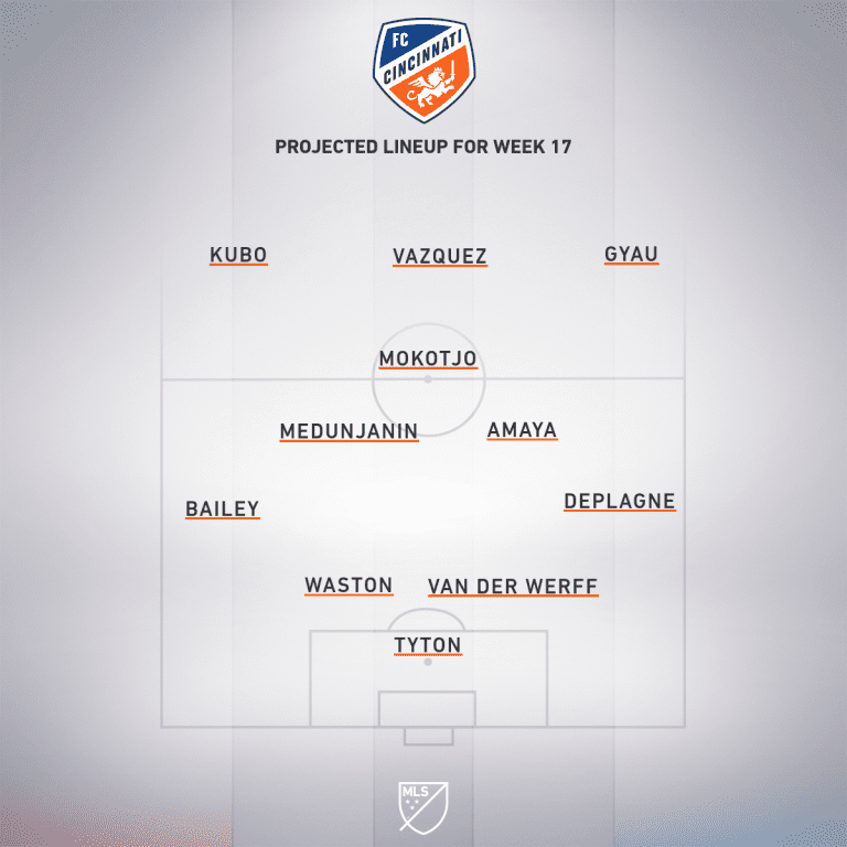 FC Cincinnati vs. Toronto FC | 2020 MLS Match Preview - Project Starting XI