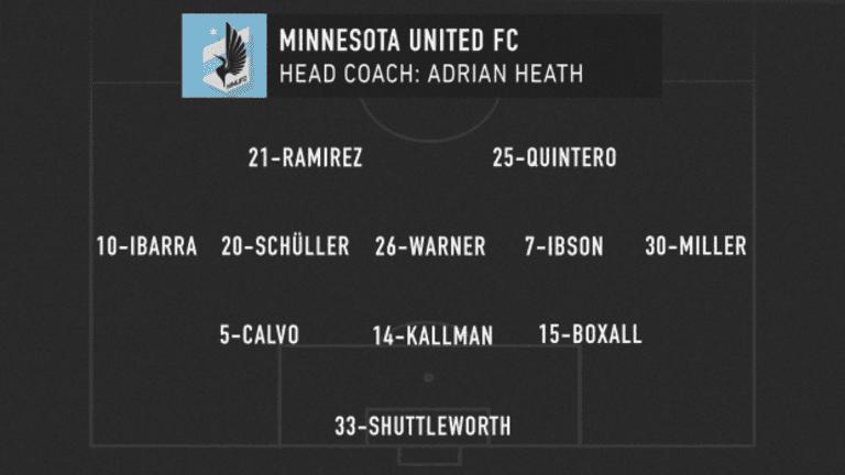 MLS Classics: Alphonso Davies dominates Minnesota United at BC Place - https://league-mp7static.mlsdigital.net/styles/image_default/s3/images/MIN_lineup_04-25-20_0.png