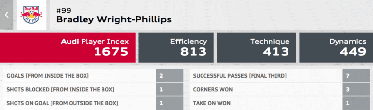 Bradley Wright-Phillips wins MLS Player of the Week for Week 12 - https://league-mp7static.mlsdigital.net/styles/full_landscape/s3/images/BWP.png?null