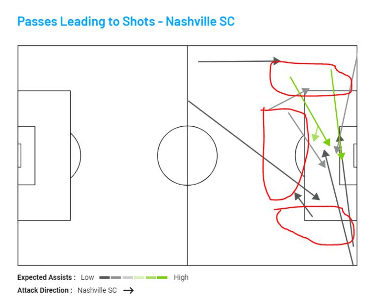 passes leading to shots nashville vs montreal