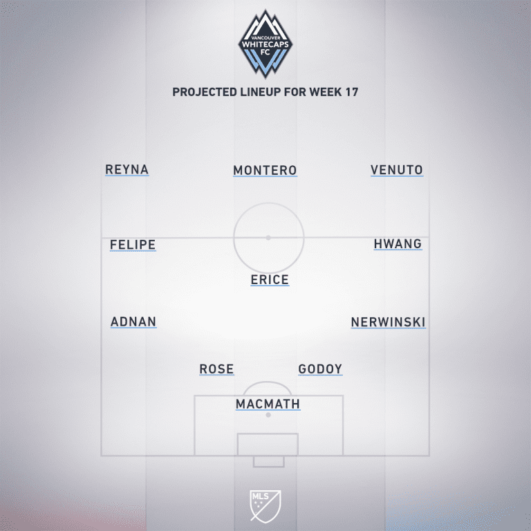 FC Dallas vs. Vancouver Whitecaps FC | 2019 MLS Match Preview - Project Starting XI
