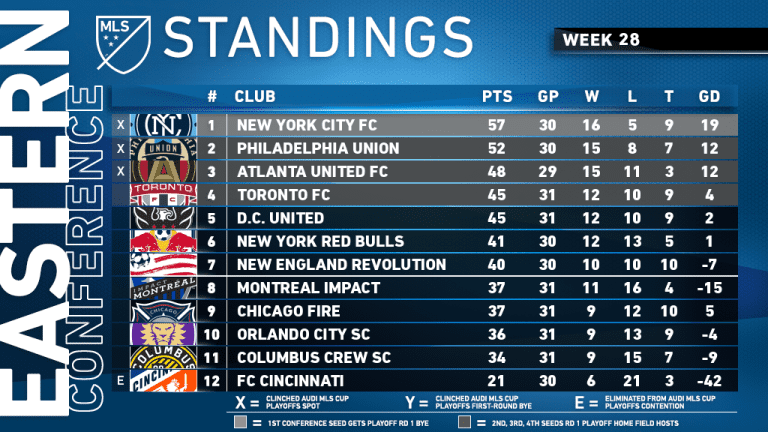How the playoff races are shaping up in Week 28 - https://league-mp7static.mlsdigital.net/images/mls_soccer2019-09-15_21-26-32.png