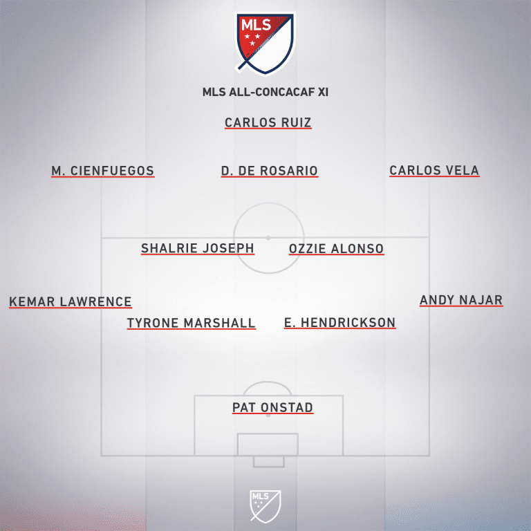 Major League Soccer's All-Concacaf Best XI | Andrew Wiebe - https://league-mp7static.mlsdigital.net/images/mls_soccer_2018_32020-04-27_21-05-47.png