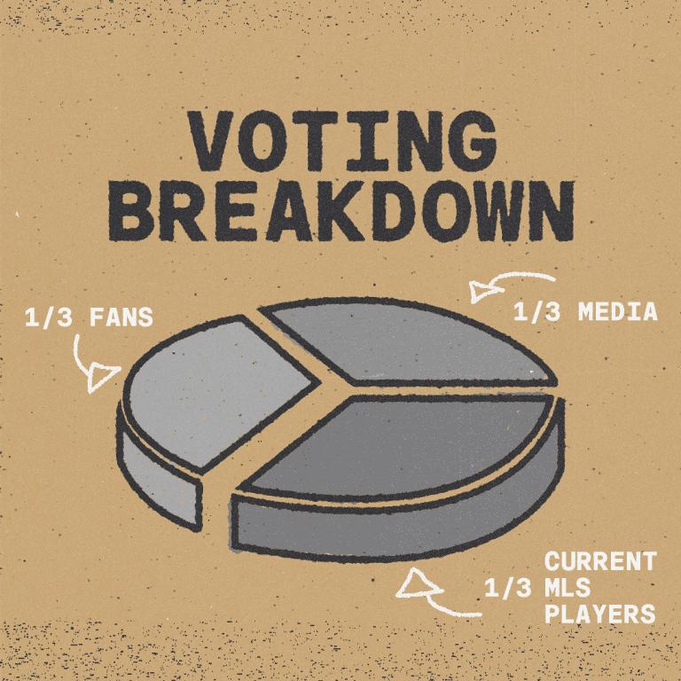 all-star - 2021 - voting breakdown chart