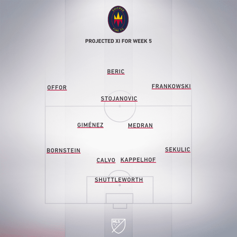 CHI projected XI Week 5