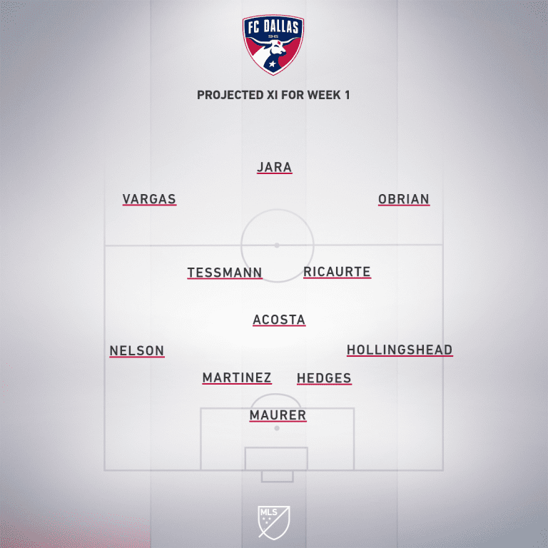 DAL projected XI - Week 1