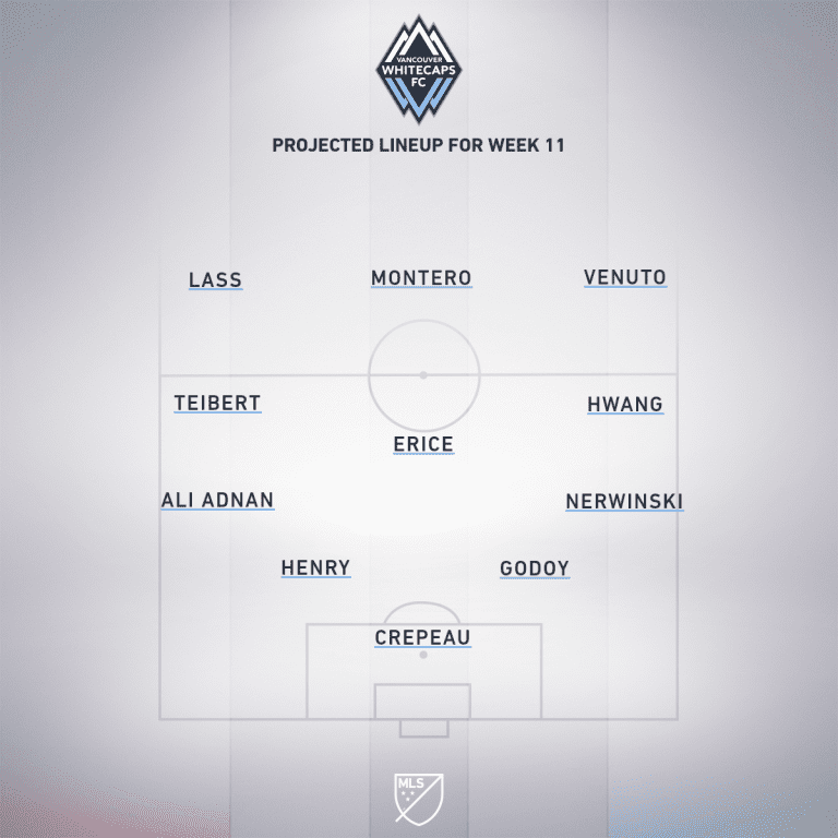 Vancouver Whitecaps FC vs. Portland Timbers | 2019 MLS Match Preview - Project Starting XI