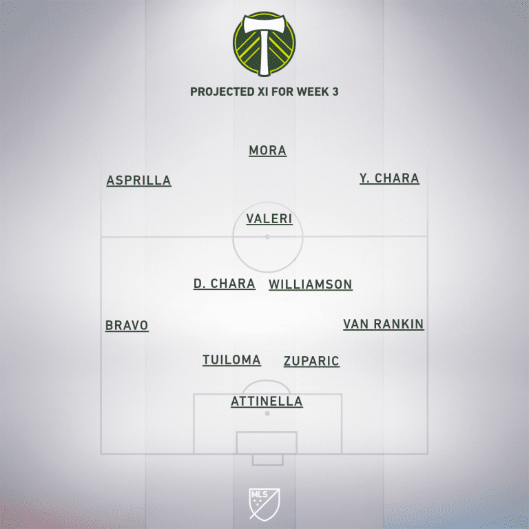 POR projected XI Week 3