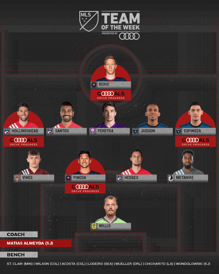 Team of the Week presented by Audi: Colorado Rapids, San Jose Earthquakes clinch more than playoffs - https://league-mp7static.mlsdigital.net/images/mls_soccer_2018_22020-11-05_11-16-27.png