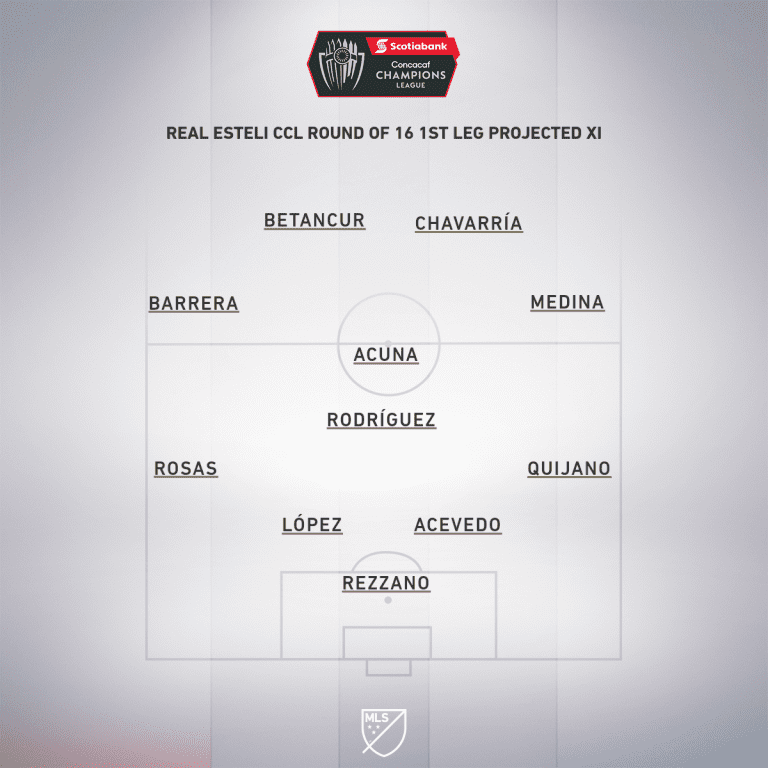 Real Esteli CCL Round 16 1st leg projected XI
