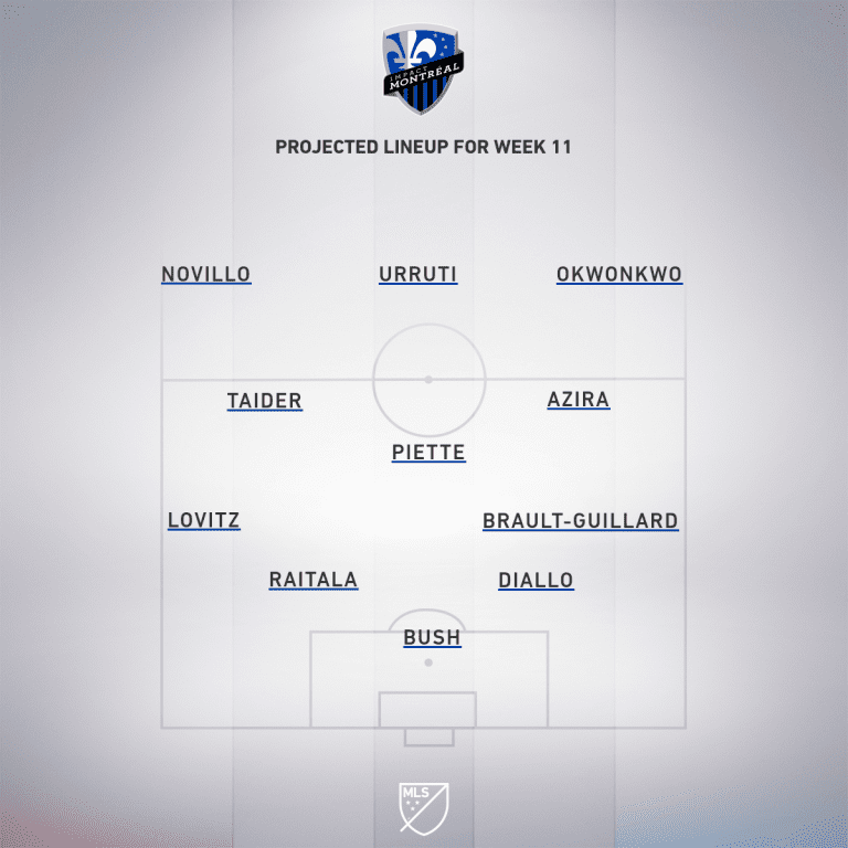 New York Red Bulls vs. Montreal Impact | 2019 MLS Match Preview - Project Starting XI