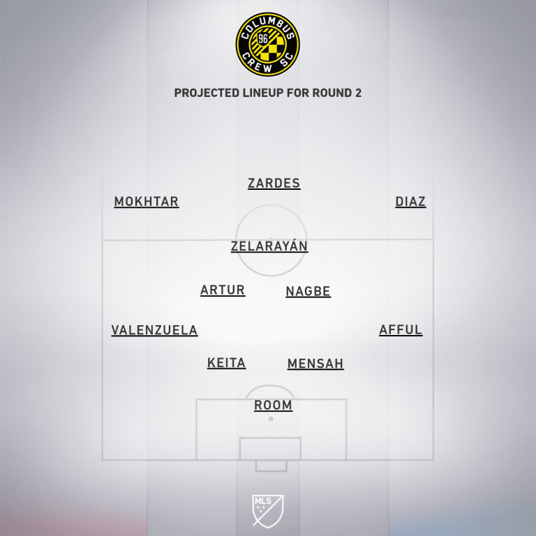 Preview: Columbus Crew SC vs. New York Red Bulls   MLS is Back Tournament, Group E - Project Starting XI
