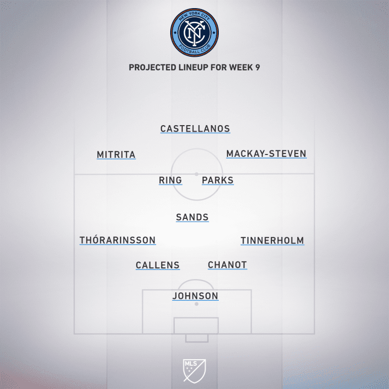 New England Revolution vs. New York City FC | 2020 MLS Match Preview - Project Starting XI
