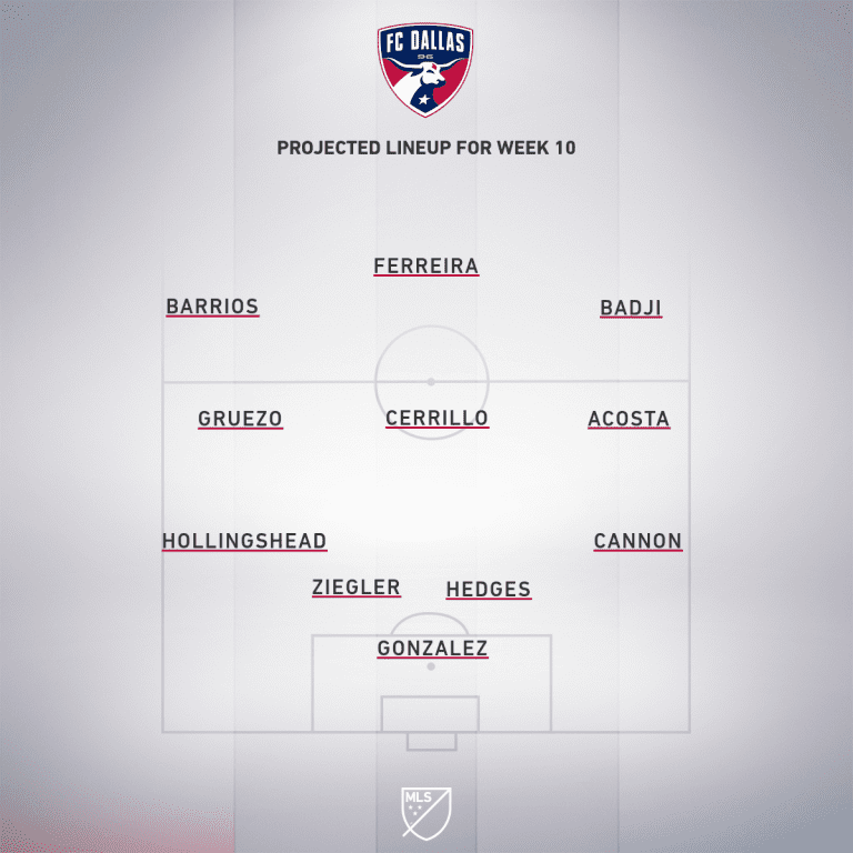 Houston Dynamo vs. FC Dallas   2019 MLS Match Preview - Project Starting XI