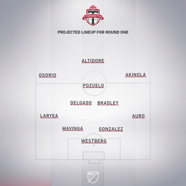 toronto projected xi
