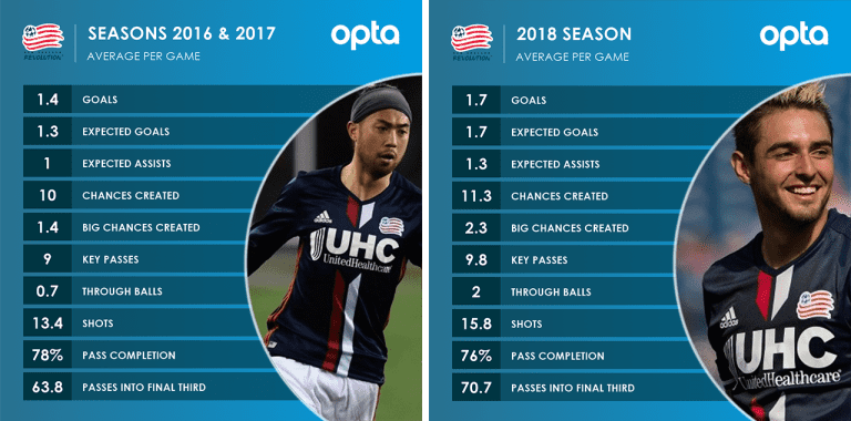 Warshaw: Fagundez might actually be the best No. 10 in New England - https://league-mp7static.mlsdigital.net/images/4-19-lee-diego-team-splitstats.png