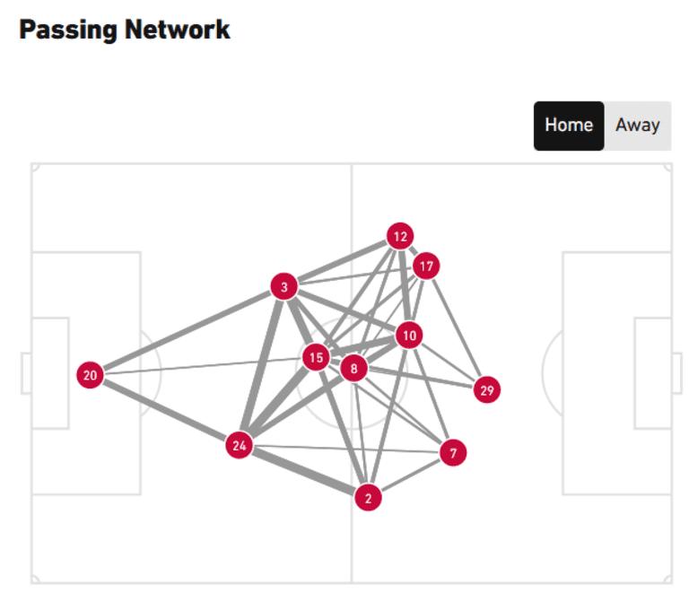 Dallas network graph vs. RSL